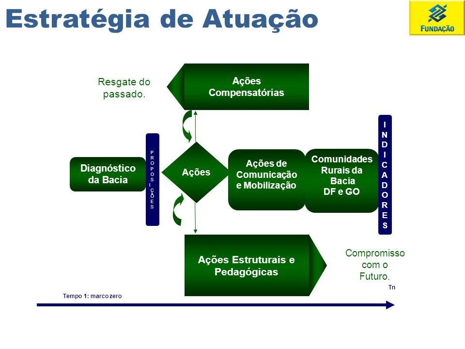 Ações Estruturais e Pedagógicas