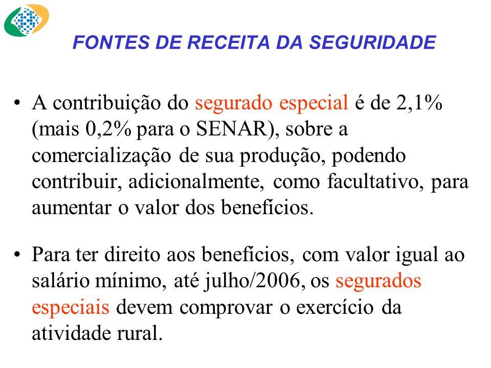 FONTES DE RECEITA DA SEGURIDADE