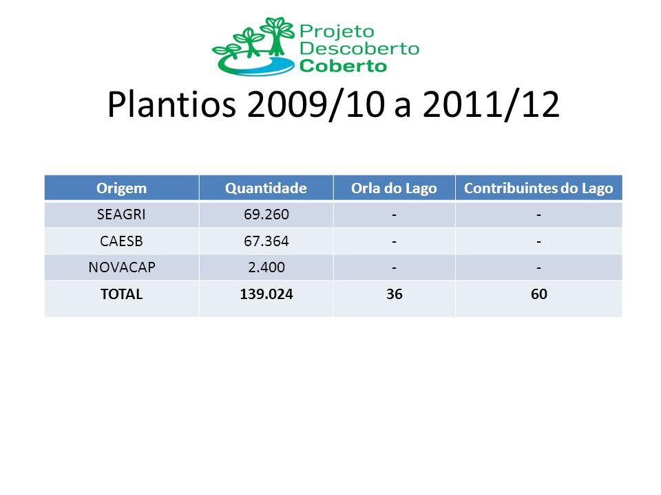 Plantios 2009/10 a 2011/12 Origem Quantidade Orla do Lago
