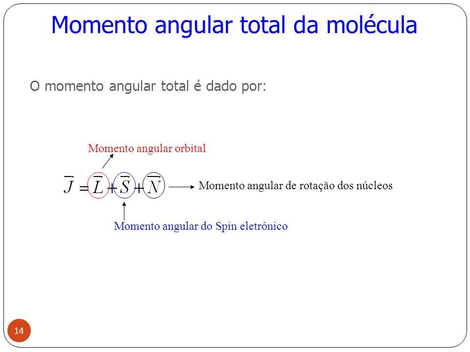 Momento angular total da molécula