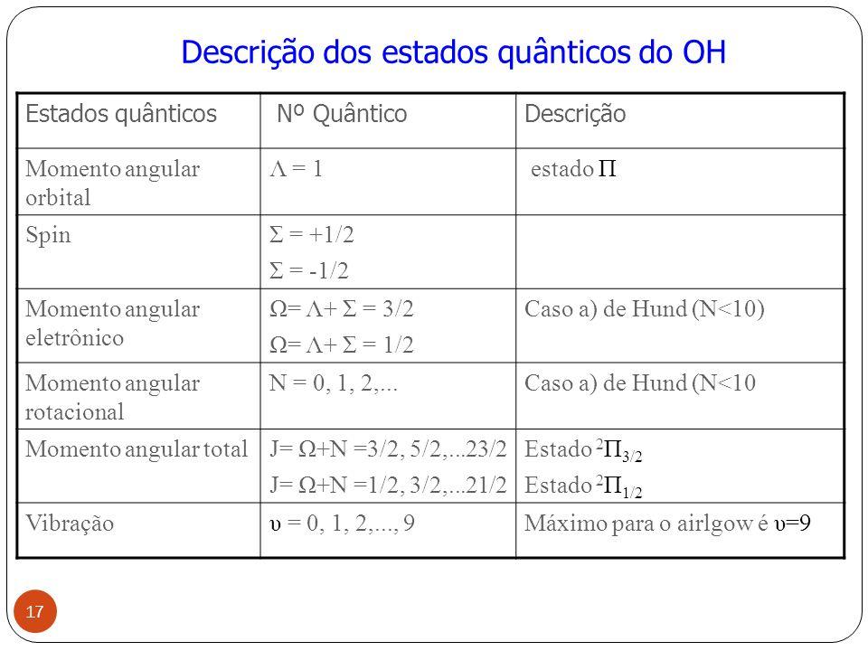 Descrição dos estados quânticos do OH
