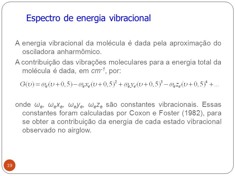 Espectro de energia vibracional