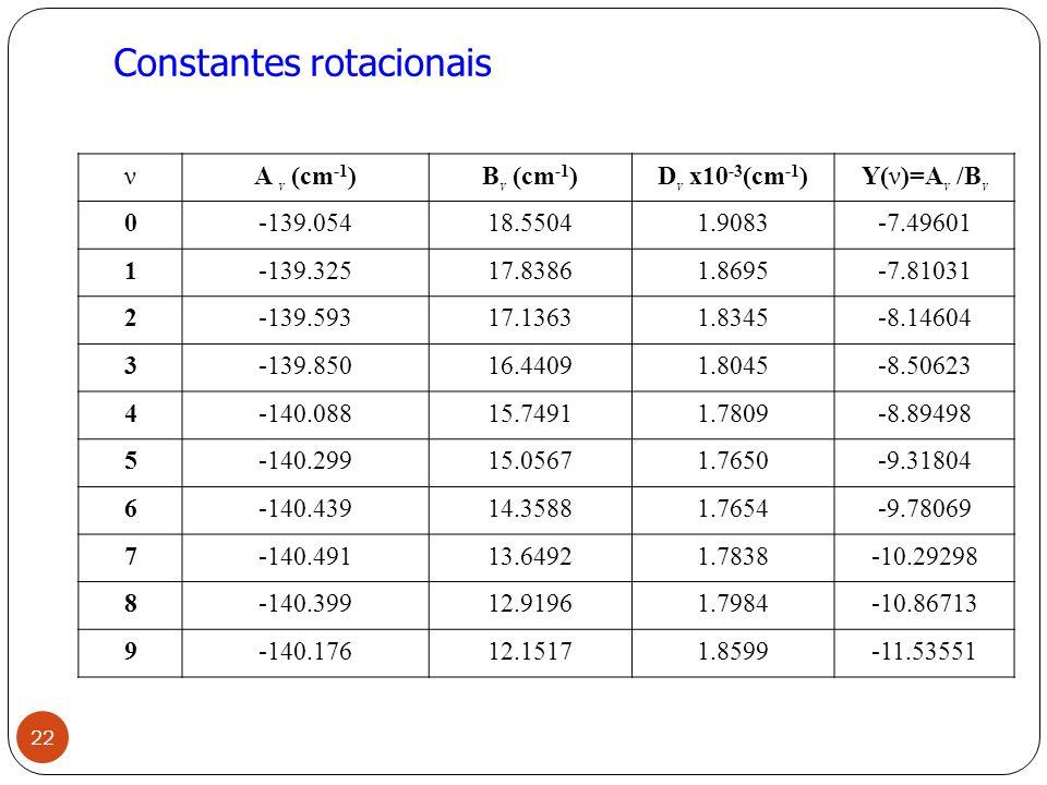 Constantes rotacionais