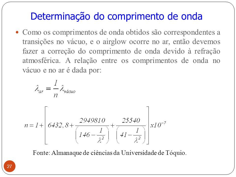Determinação do comprimento de onda