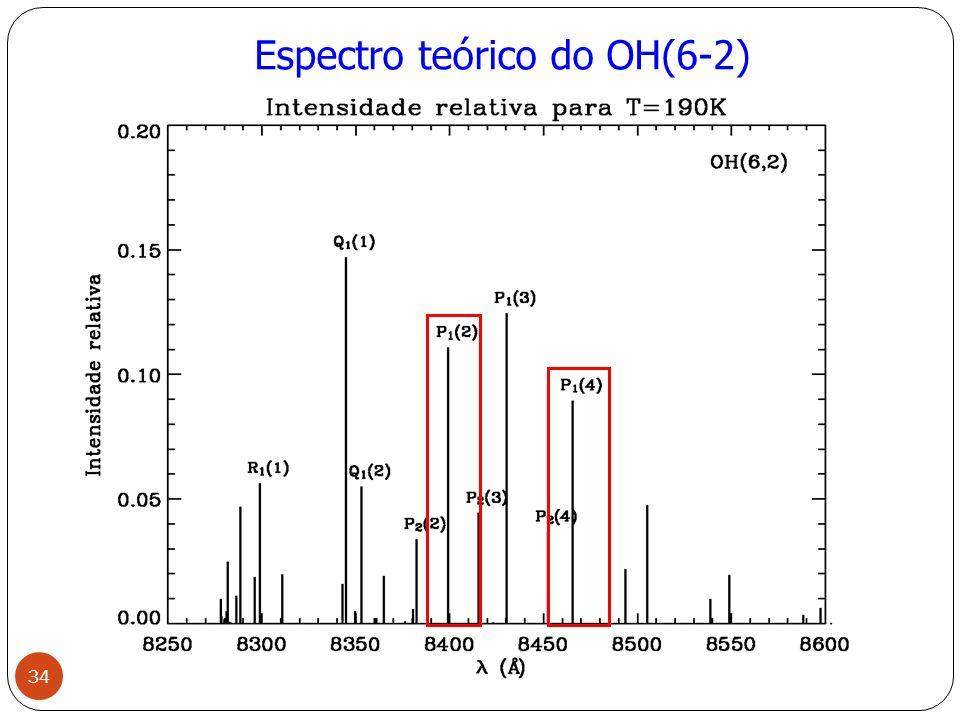 Espectro teórico do OH(6-2)