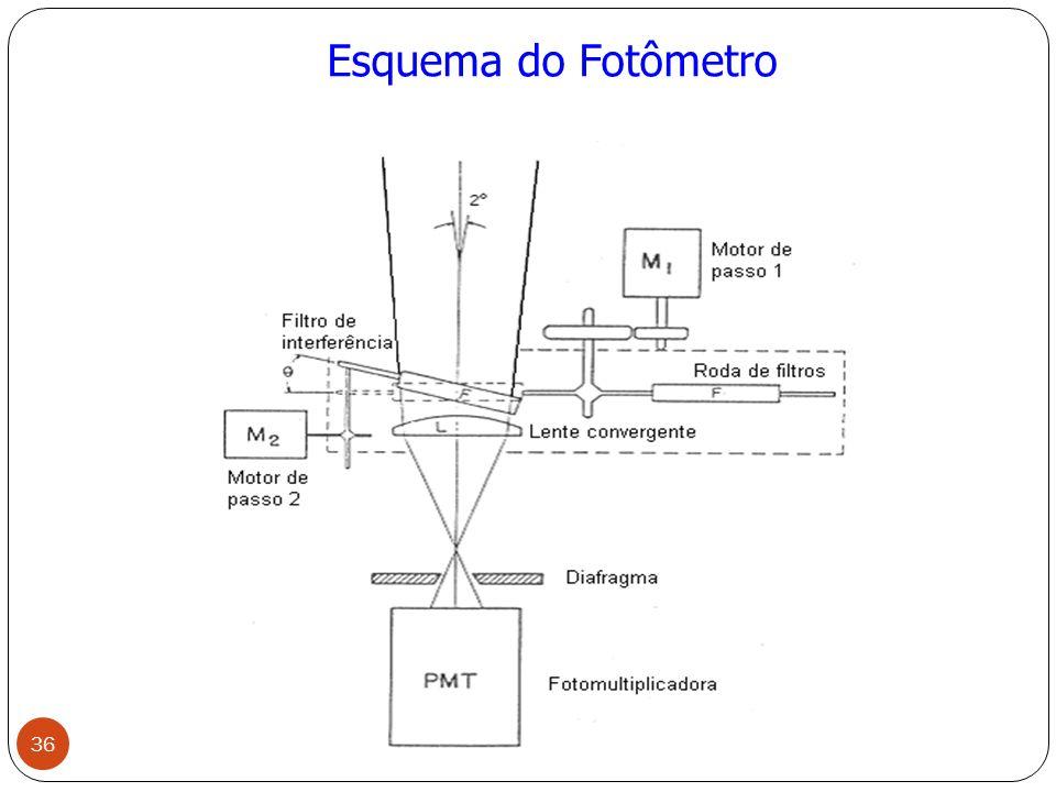 Esquema do Fotômetro