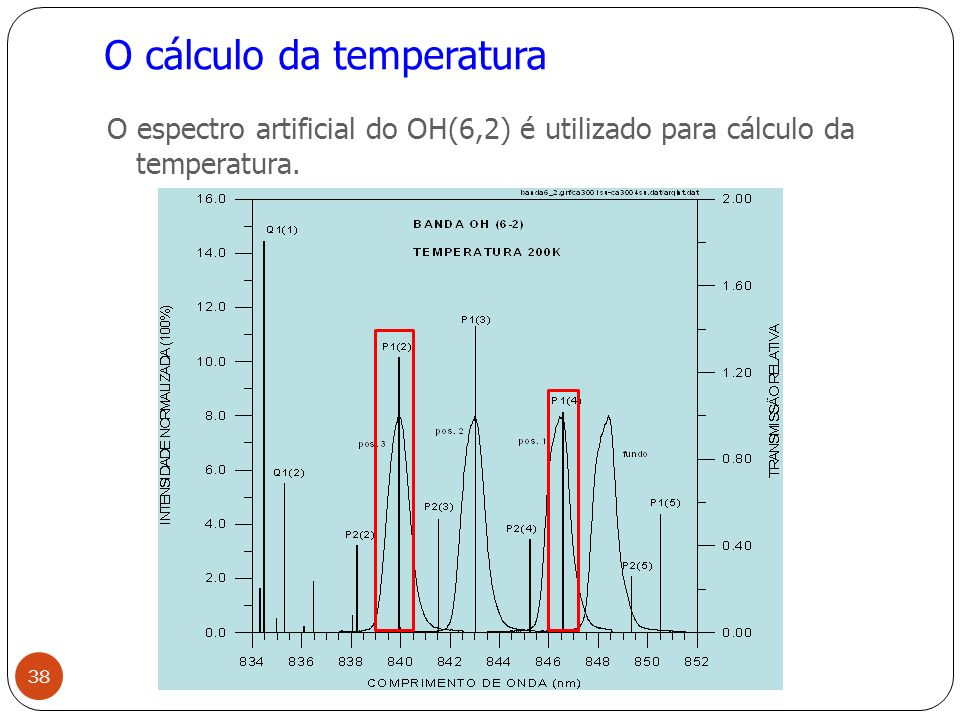 O cálculo da temperatura
