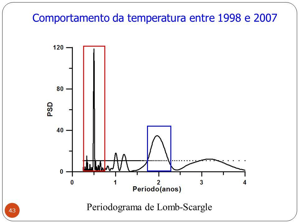 Comportamento da temperatura entre 1998 e 2007