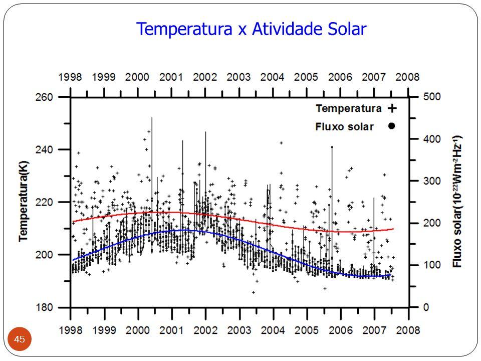Temperatura x Atividade Solar