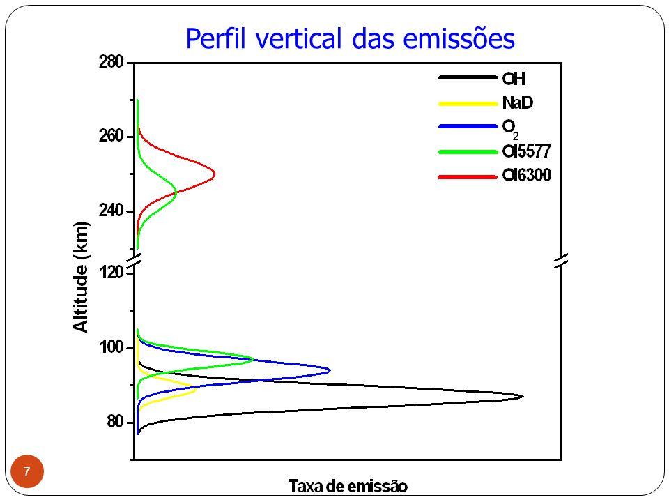 Perfil vertical das emissões