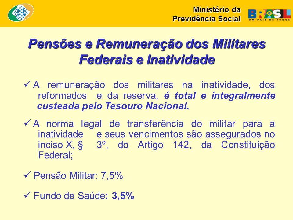 Pensões e Remuneração dos Militares Federais e Inatividade