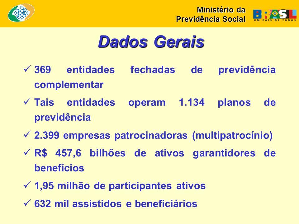 Dados Gerais 369 entidades fechadas de previdência complementar