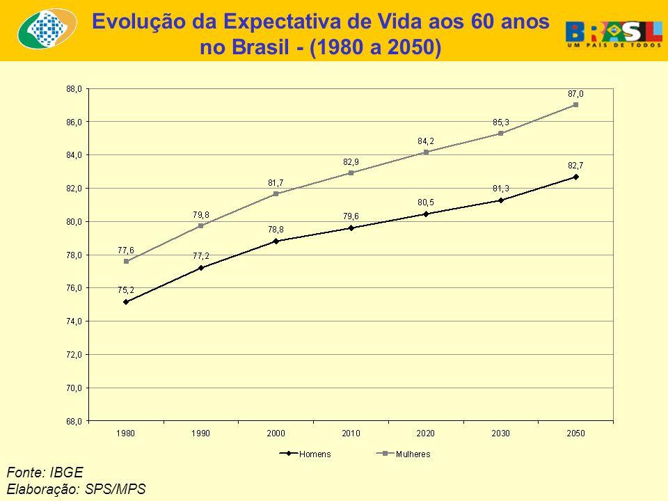 Evolução da Expectativa de Vida aos 60 anos
