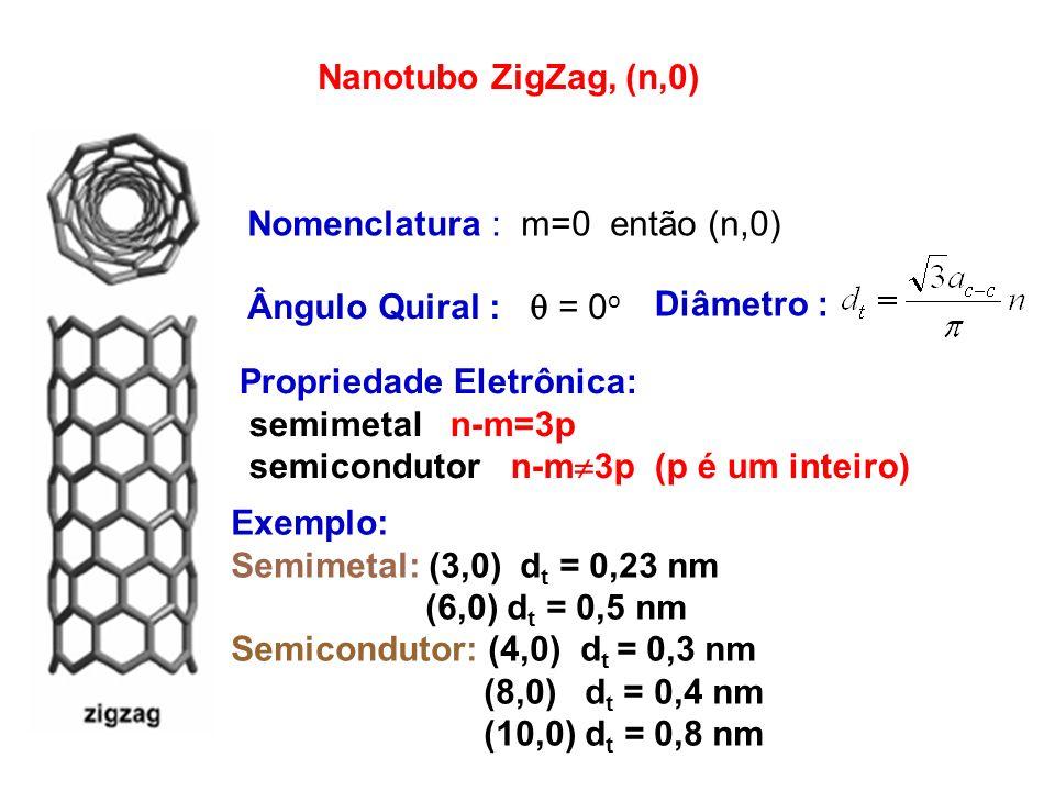 Nanotubo ZigZag, (n,0) Nomenclatura : m=0 então (n,0) Ângulo Quiral :  = 0o. Diâmetro : Propriedade Eletrônica: