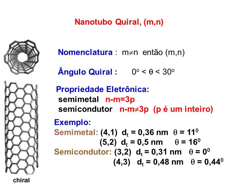 Nanotubo Quiral, (m,n) Nomenclatura : mn então (m,n) Ângulo Quiral : 0o <  < 30o. Propriedade Eletrônica: