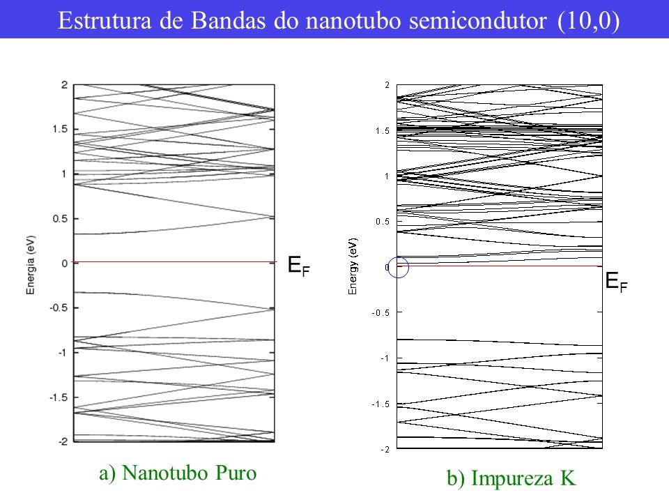 Estrutura de Bandas do nanotubo semicondutor (10,0)