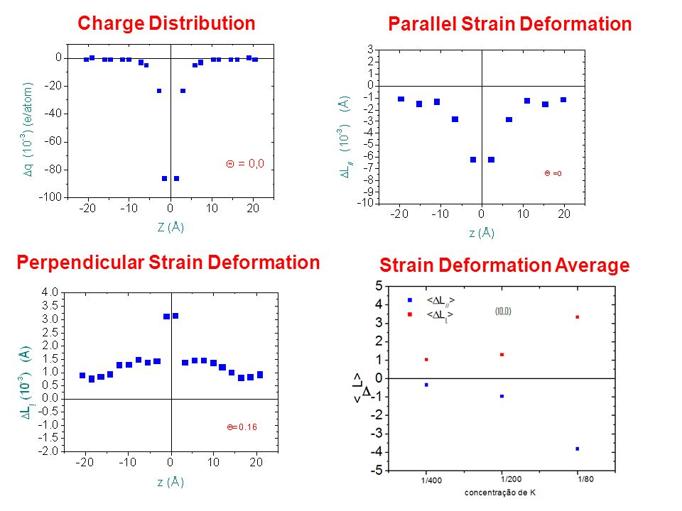 Charge Distribution Parallel Strain Deformation. Perpendicular Strain Deformation.