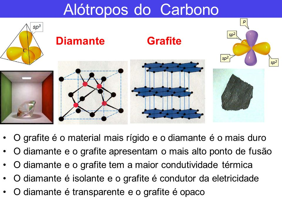 Alótropos do Carbono Diamante Grafite
