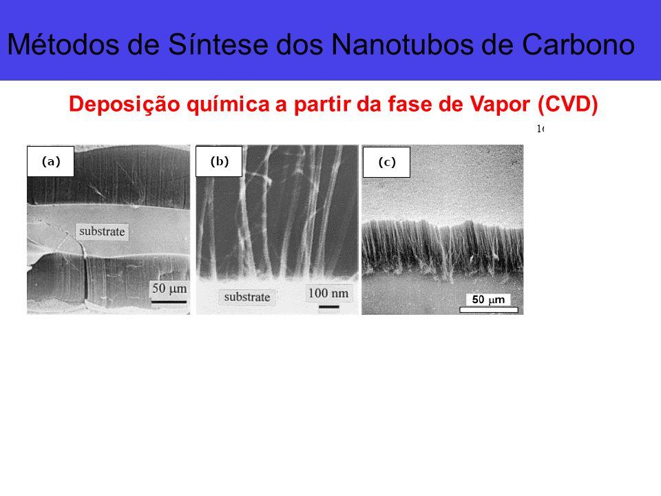 Métodos de Síntese dos Nanotubos de Carbono
