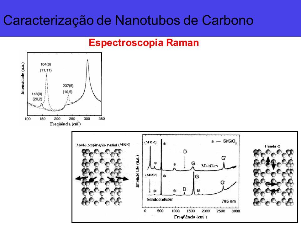 Caracterização de Nanotubos de Carbono
