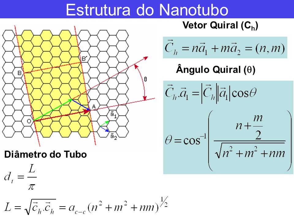 Estrutura do Nanotubo Vetor Quiral (Ch) Ângulo Quiral ()