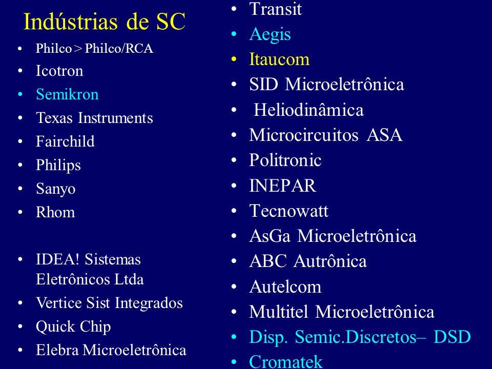 Indústrias de SC Transit Aegis Itaucom SID Microeletrônica