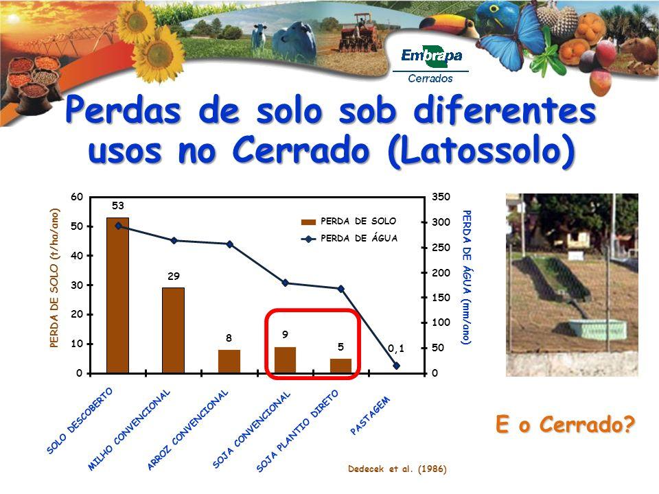 Perdas de solo sob diferentes usos no Cerrado (Latossolo)