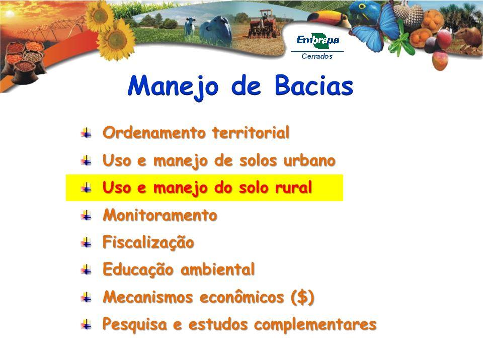 Manejo de Bacias Ordenamento territorial Uso e manejo de solos urbano