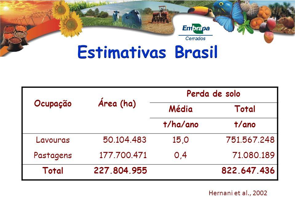 Estimativas Brasil Ocupação Área (ha) Perda de solo Média Total
