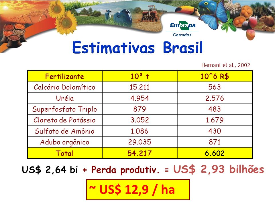 Estimativas Brasil ~ US$ 12,9 / ha