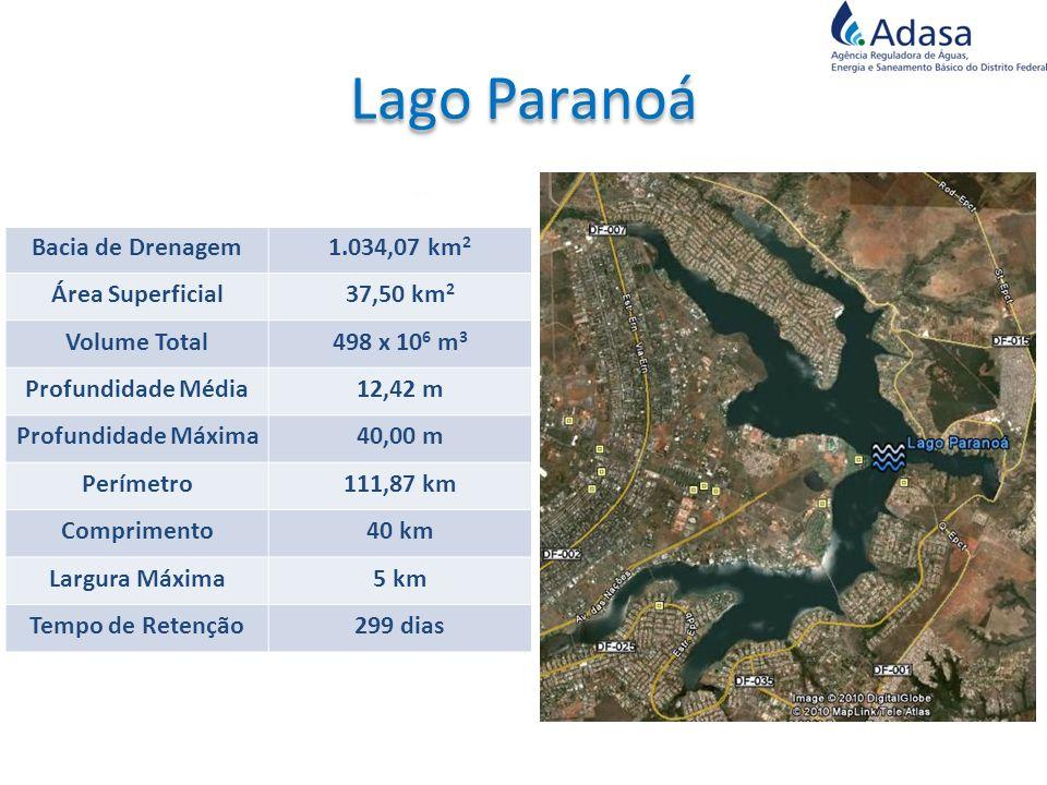 Lago Paranoá Bacia de Drenagem 1.034,07 km2 Área Superficial 37,50 km2