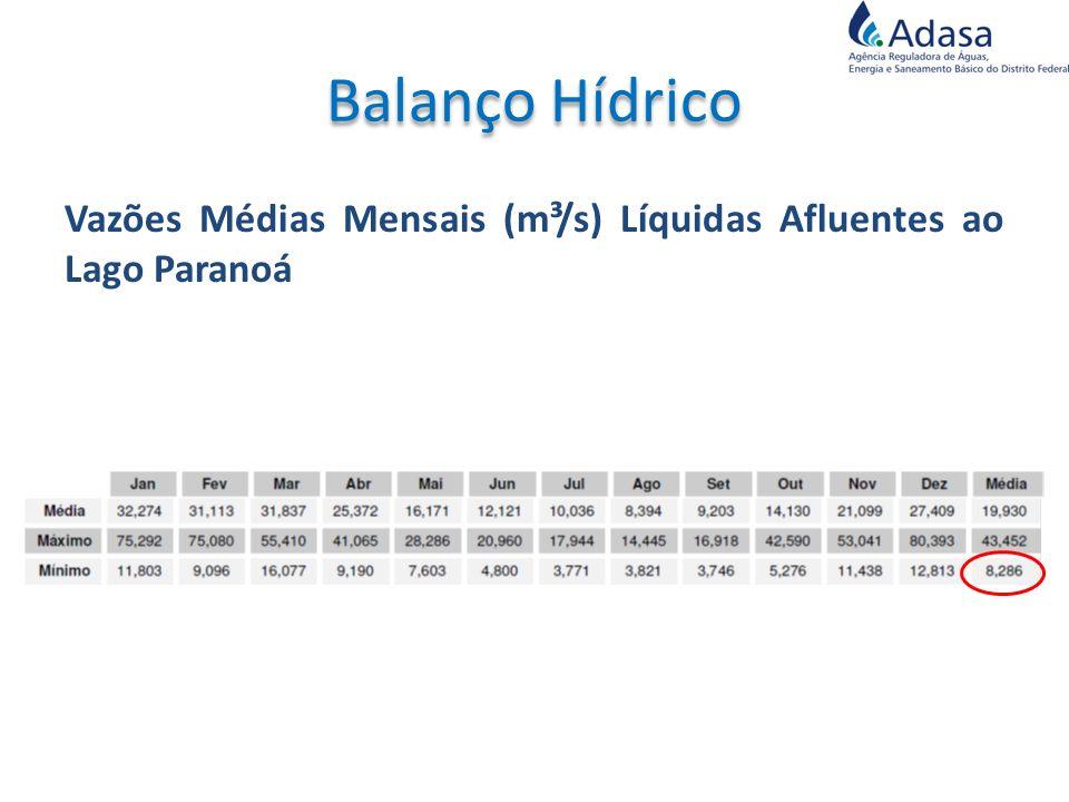 Balanço Hídrico Vazões Médias Mensais (m³/s) Líquidas Afluentes ao Lago Paranoá