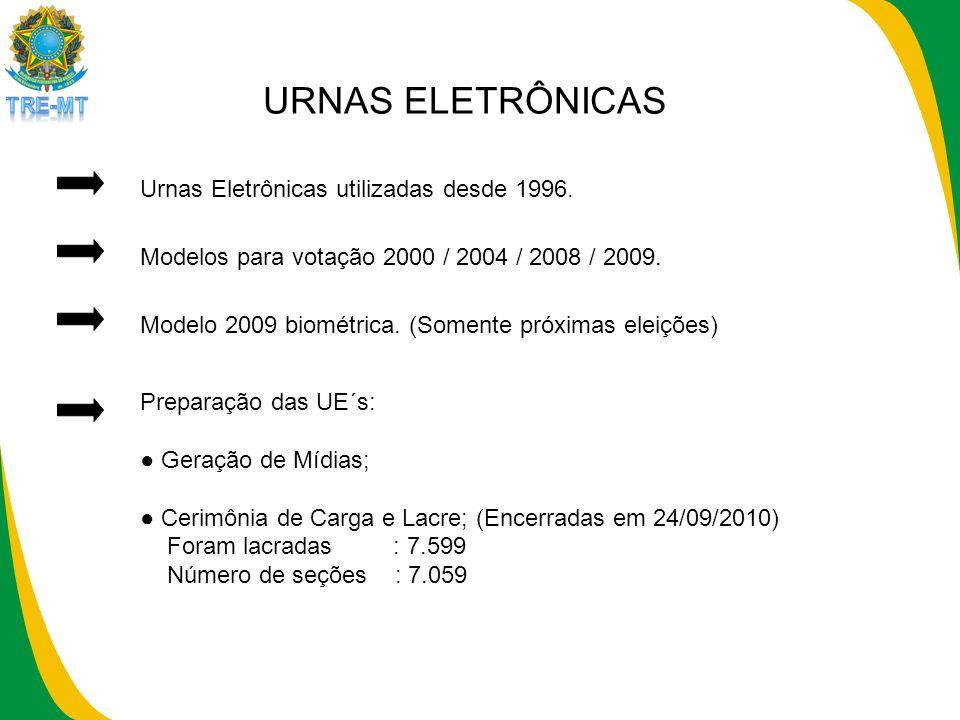 URNAS ELETRÔNICAS Urnas Eletrônicas utilizadas desde 1996.