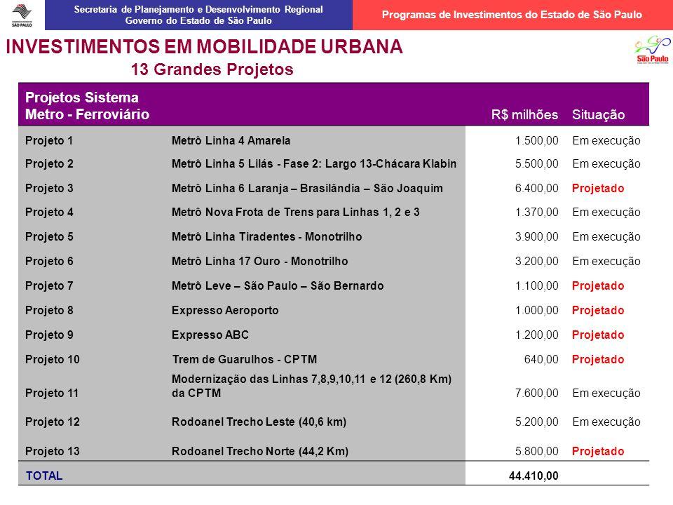 Programas de Investimentos do Estado de São Paulo