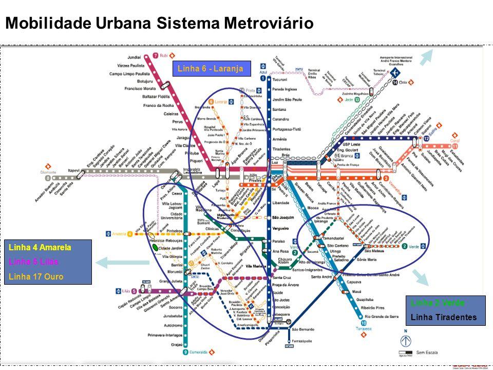 Mobilidade Urbana Sistema Metroviário