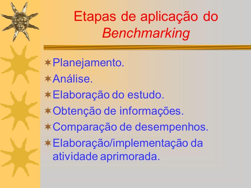 Etapas de aplicação do Benchmarking