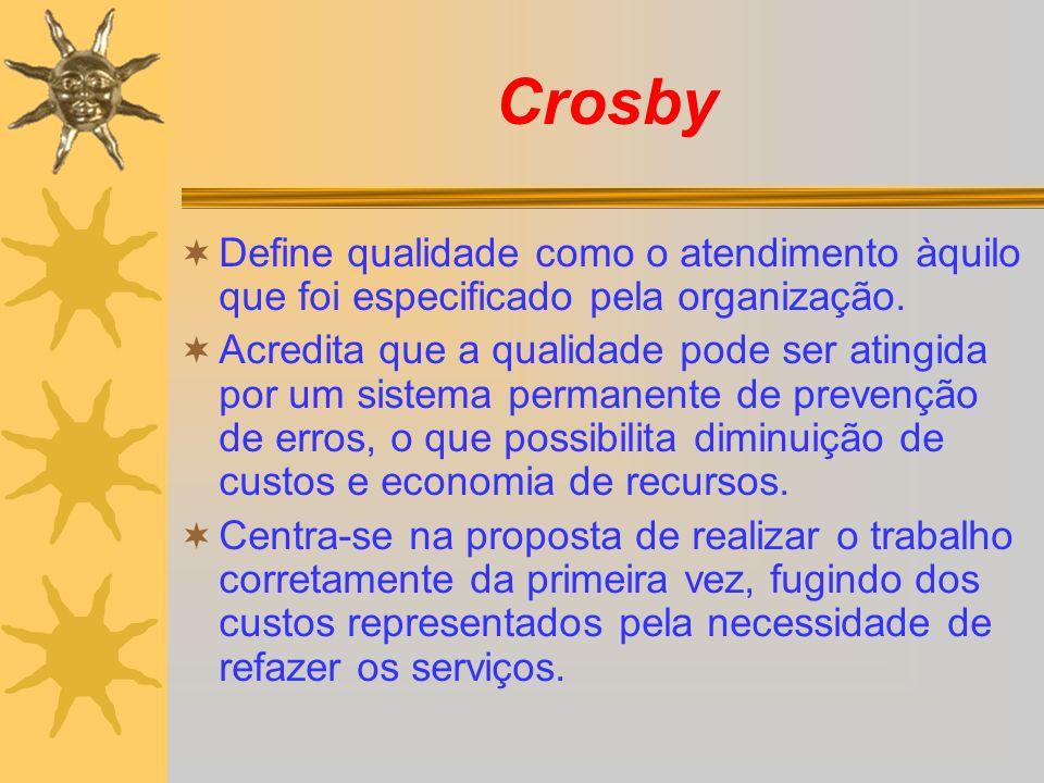 Crosby Define qualidade como o atendimento àquilo que foi especificado pela organização.