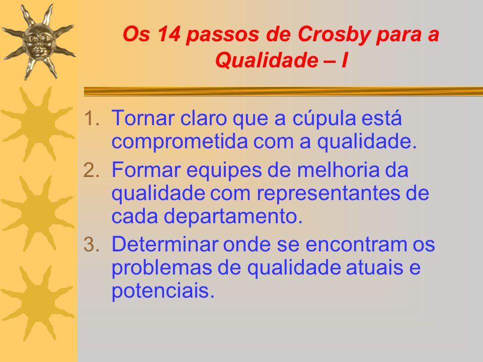 Os 14 passos de Crosby para a Qualidade – I