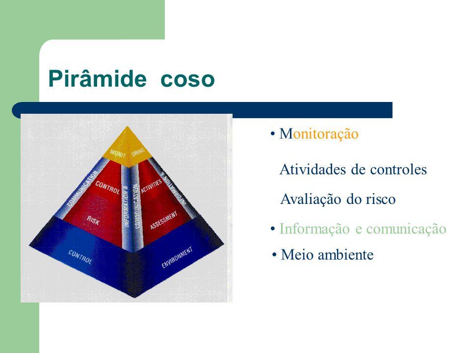 Pirâmide coso Monitoração Atividades de controles Avaliação do risco