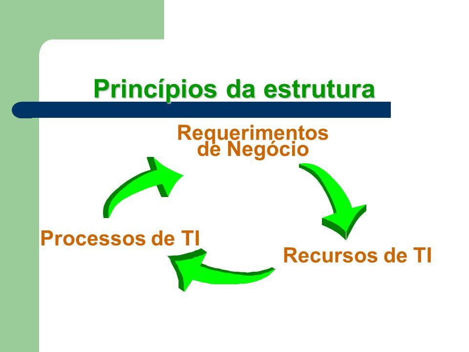 Princípios da estrutura Requerimentos de Negócio