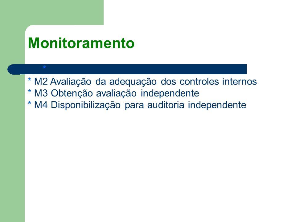 Monitoramento * M1 Monitoramento do Processo