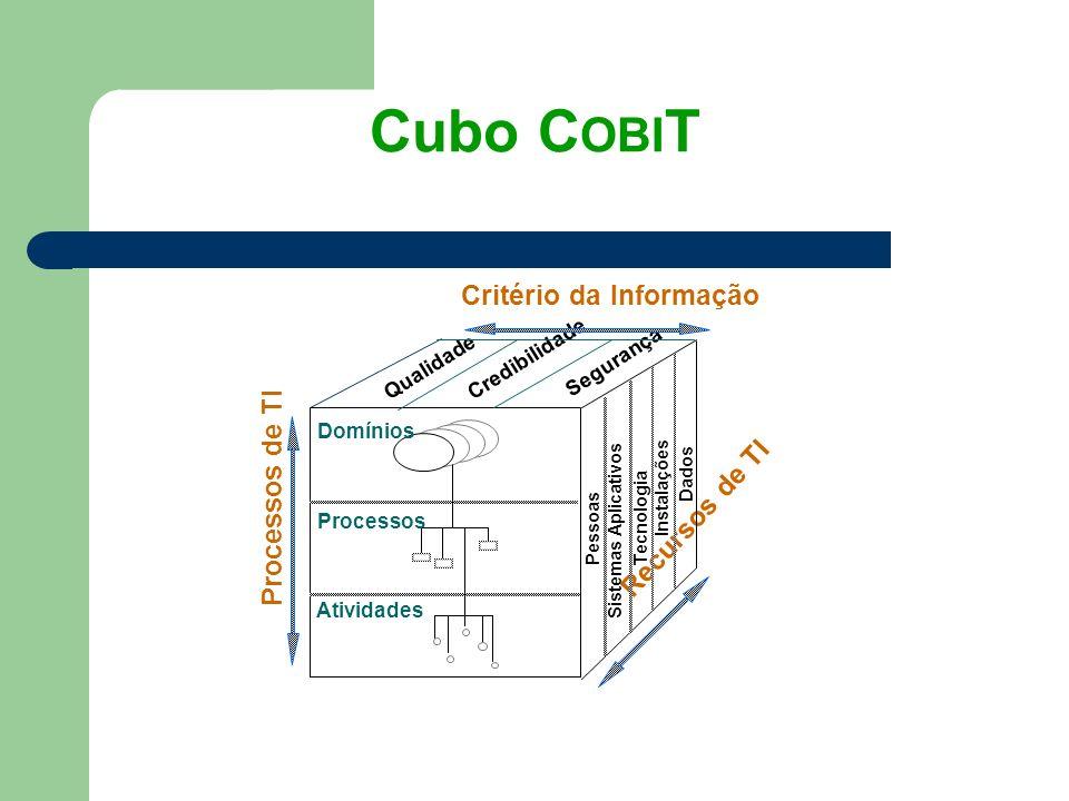 Cubo COBIT Critério da Informação Processos de TI Recursos de TI