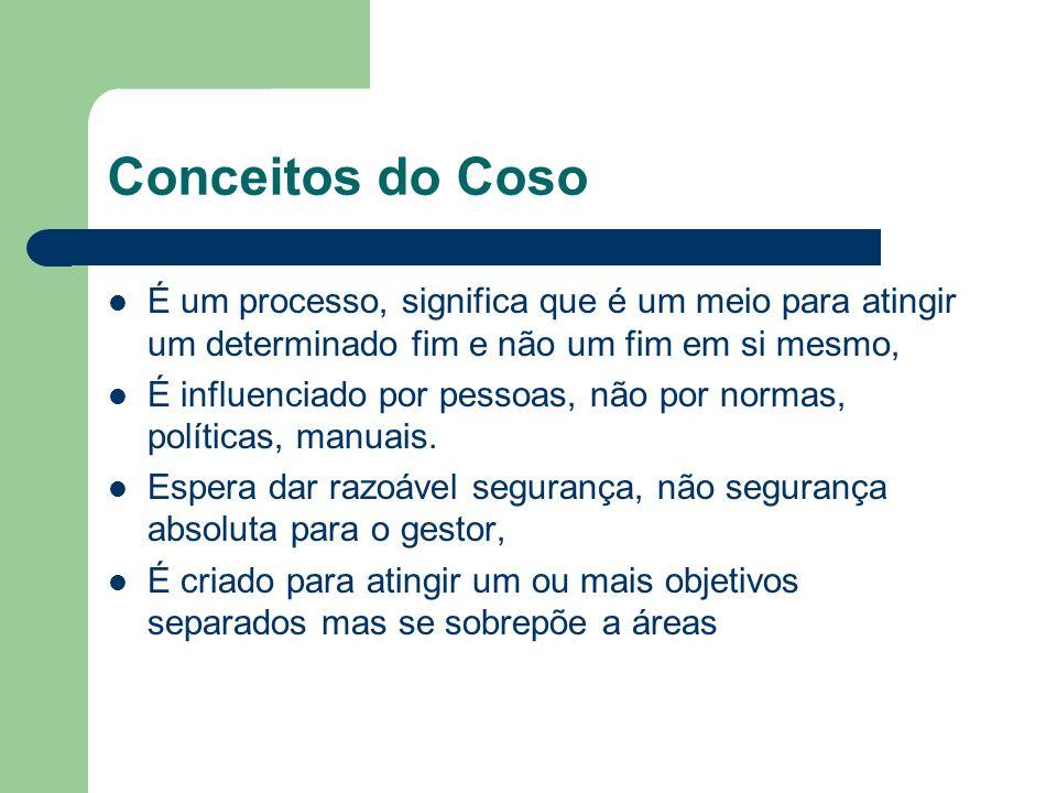 Conceitos do CosoÉ um processo, significa que é um meio para atingir um determinado fim e não um fim em si mesmo,