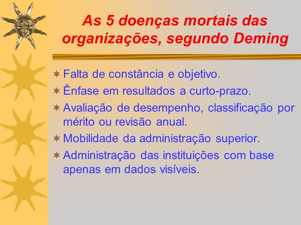 As 5 doenças mortais das organizações, segundo Deming