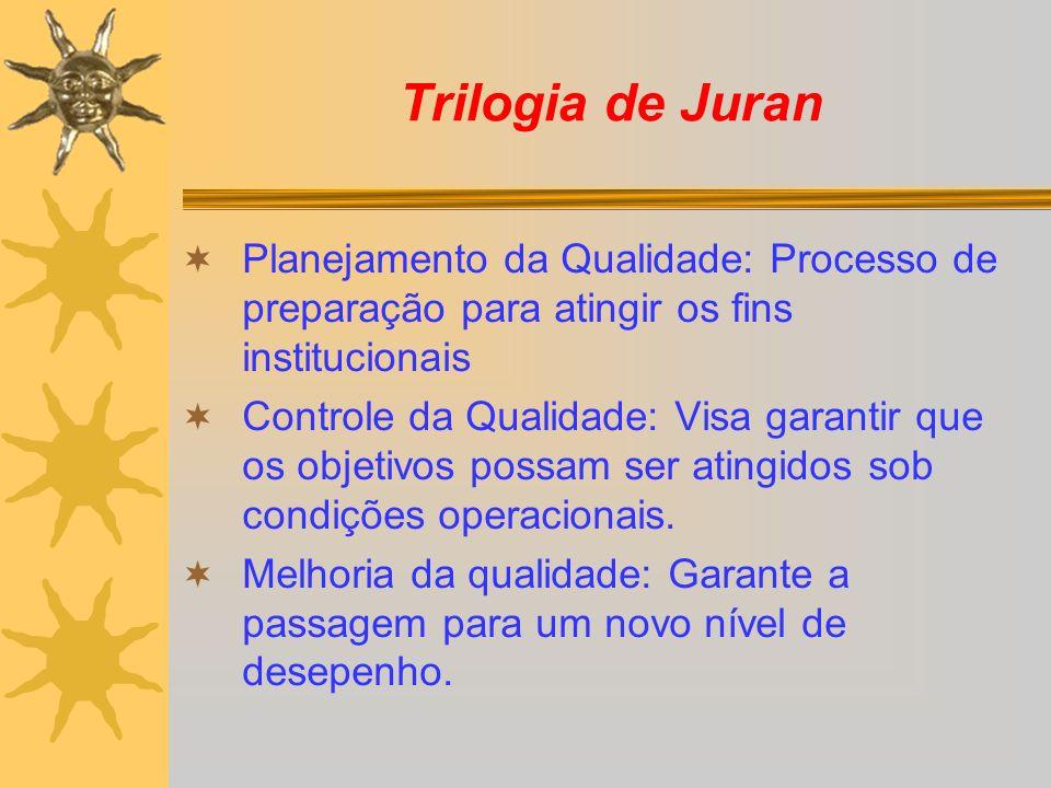 Trilogia de Juran Planejamento da Qualidade: Processo de preparação para atingir os fins institucionais.