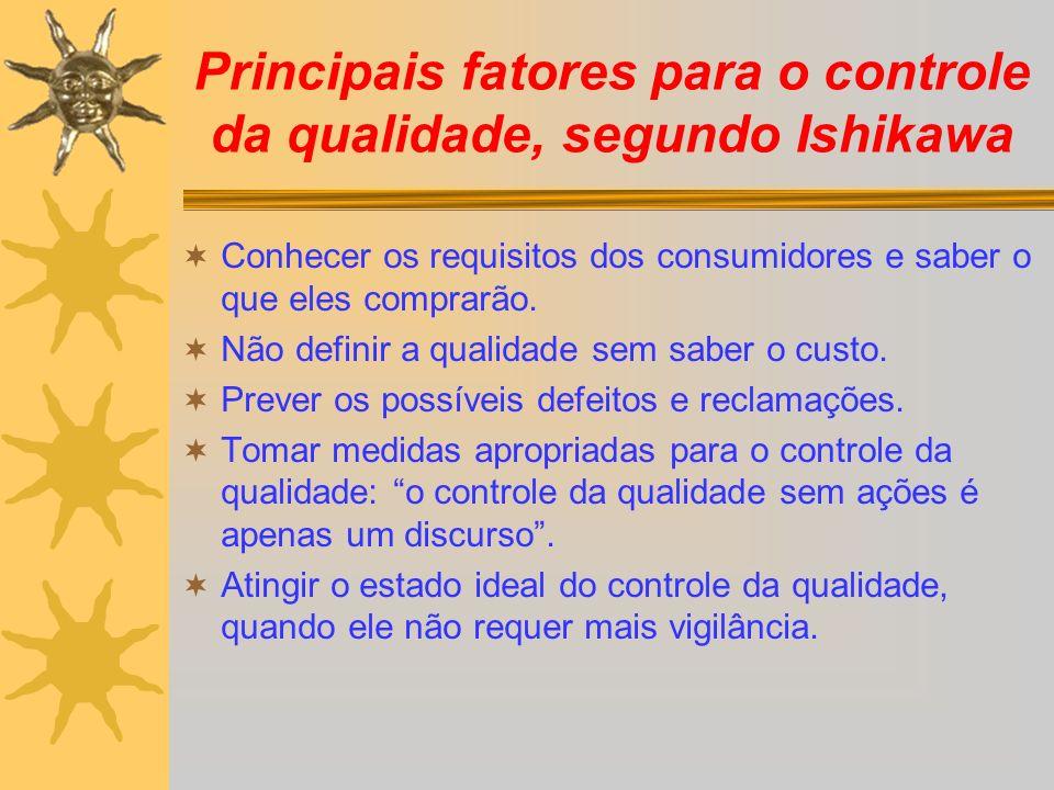Principais fatores para o controle da qualidade, segundo Ishikawa