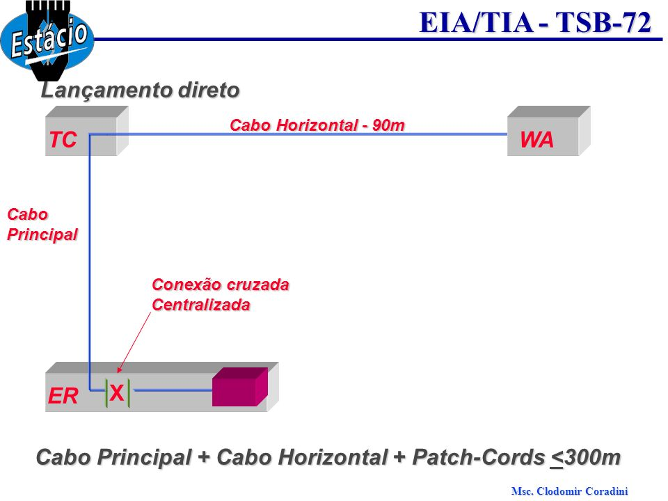 Cabo Principal + Cabo Horizontal + Patch-Cords <300m
