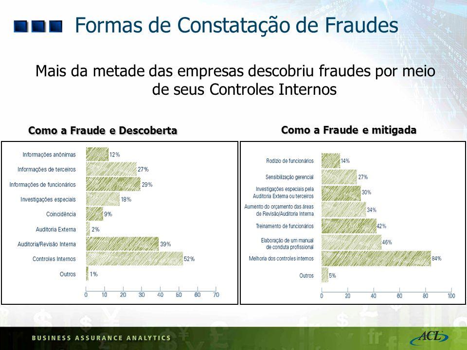 Formas de Constatação de Fraudes