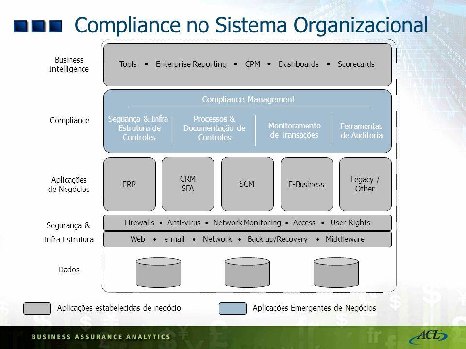Compliance no Sistema Organizacional