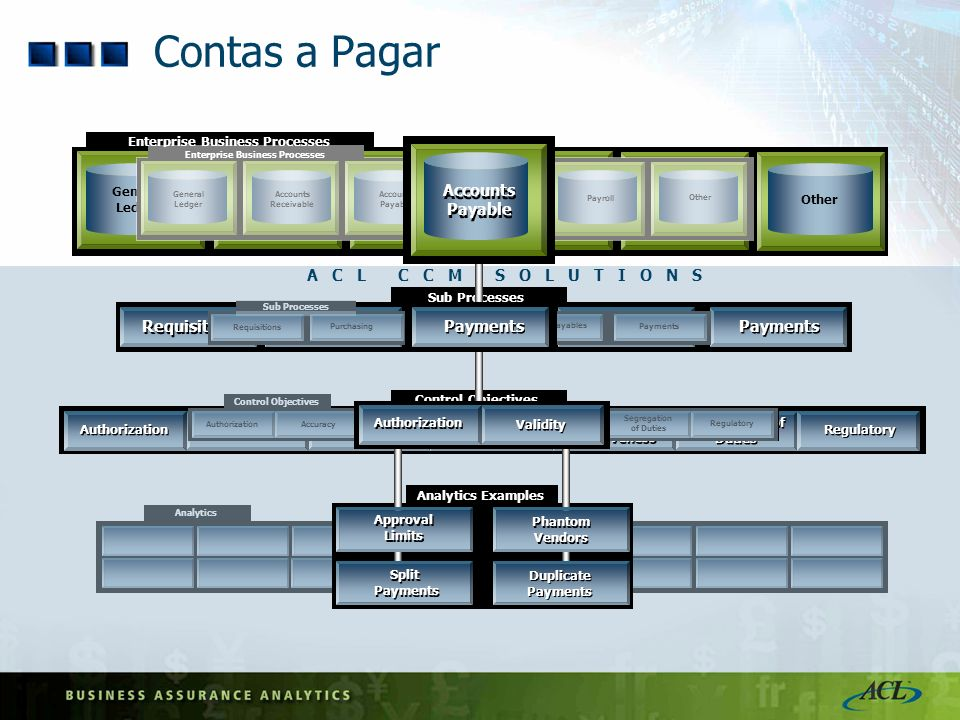 Contas a Pagar Payments Requisitions Purchasing Receiving Payables